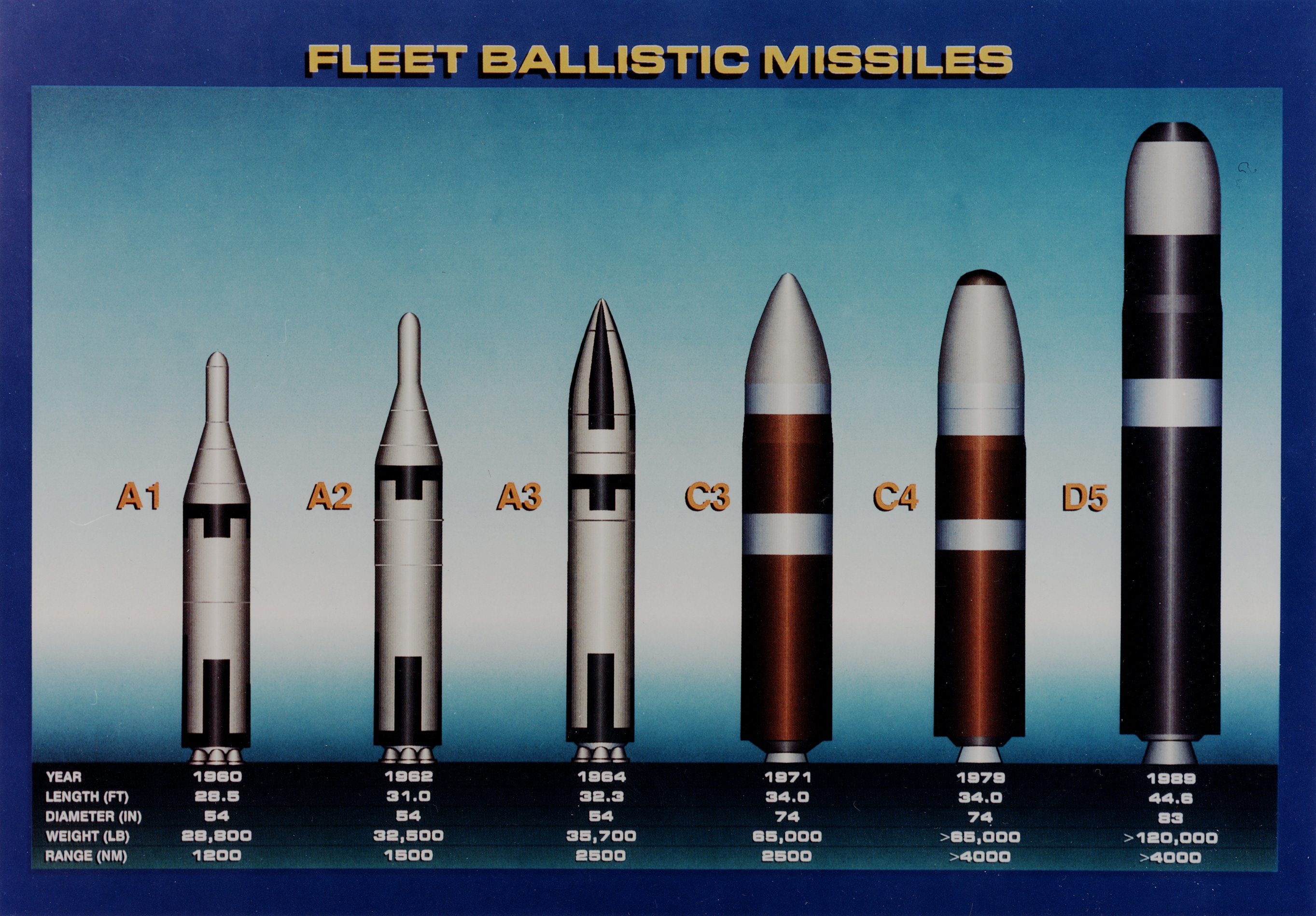 fleet ballistic missile logos