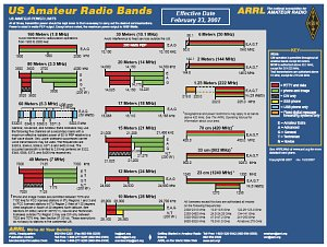 Ham Radio Frequency Chart Us Bands Small Image